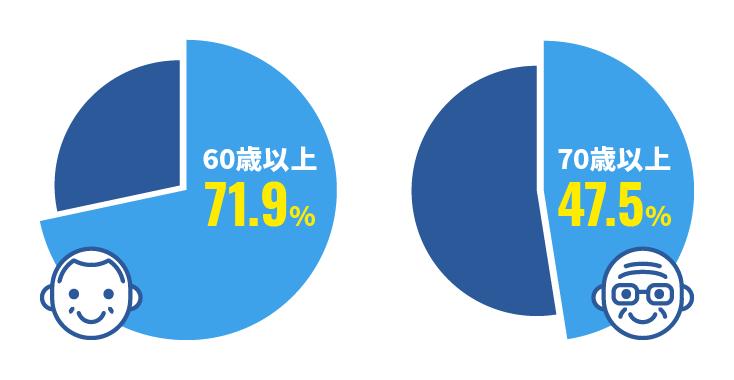 senior_data4